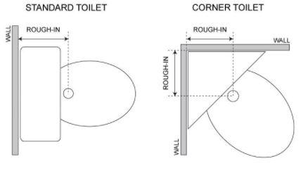 Rough-In Toilet Measurements