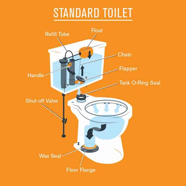 Toilet Components